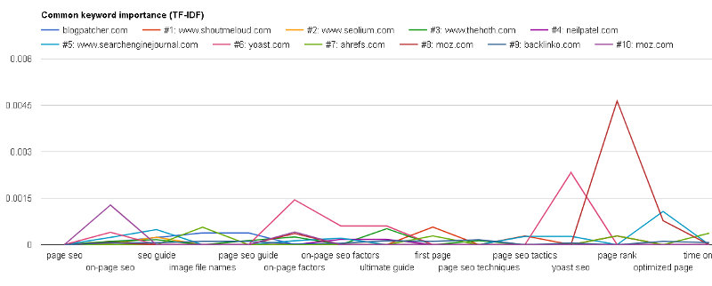 blogpatcher_page_analysis_tf_idf_graph